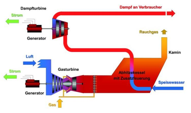 Function of a combined gas and steam turbine plant