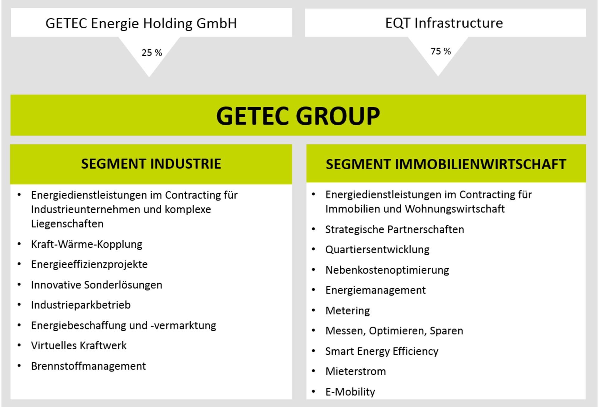 Organigramm GETEC Group
